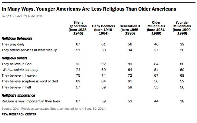 Table courtesy of Pew Research Center