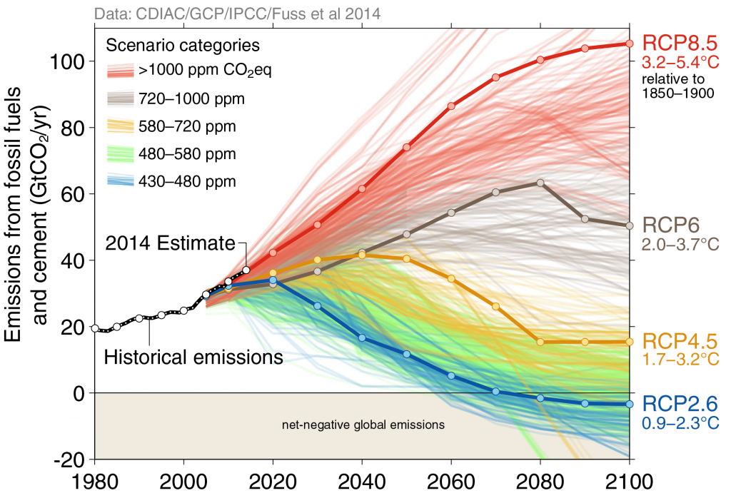 The IPCC's fifth assessment outlines for future  warming scenarios -- RCP2.6, RCP4.5, RCP6, and RCP8.5 -- for carbon dioxide emissions from fossil fuels and cement. The black line marks our former choices. The red line -- RCP8.5 -- represents what will happen if habits don't change. Photo by the Global Carbon Project