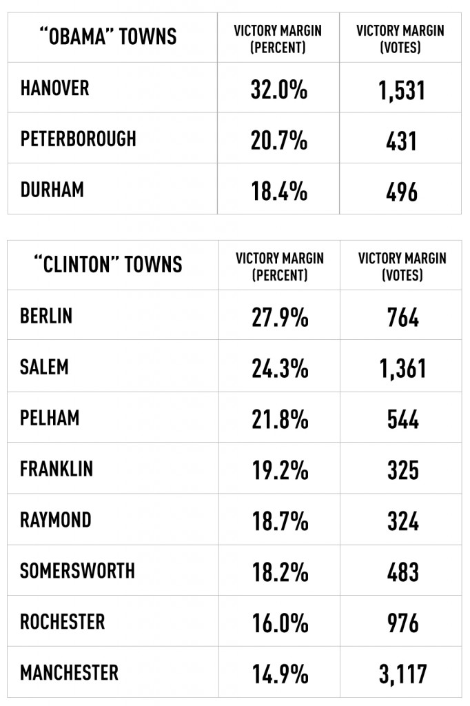 Clinton had large margins of victory in several key towns in the 2008 Democratic primary (NHPR)
