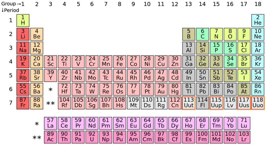4 new elements complete periodic tables seventh row pbs newshour urtaz Image collections