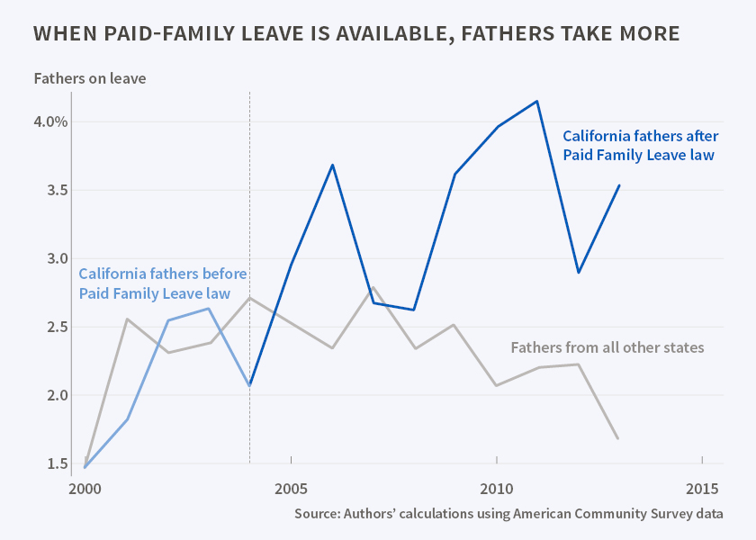 NBER National Bureau of Economic Research. Paid family leave