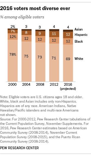 Pew diverse voters
