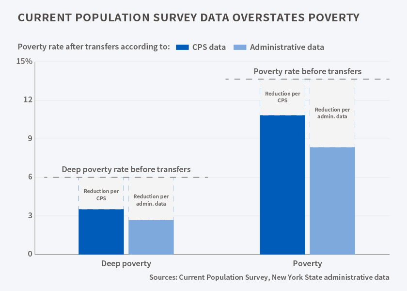 poverty overestimating NBER
