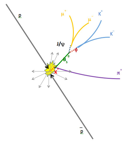 """The potential new """"tetraquark"""" particle, made of four quarks, decays into two mesons, or pairings of two quarks, which then decay into other daughter particles. Photo by Fermilab"""