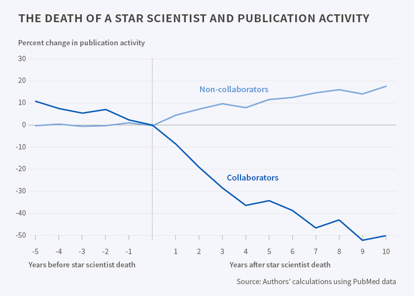 The death of a star scientist nber