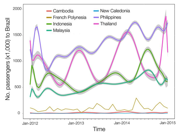 Number of travelers (in thousands) via commercial airlines to Brazil between January 2012 and December 2014 from countries with reported Zika virus transmission in the same time interval. Photo by Moritz Kraemer and Nuno Faria via   N. R. Faria et al., Science 10.1126/science.aaf5036 (2016).
