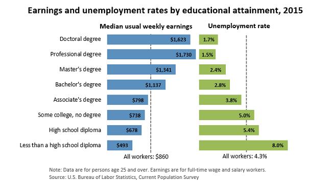 Graph via the Bureau of Labor Statistics
