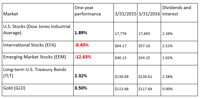 Table 1: One-year performance of major asset classes, 3/31/2015 - 3/31/2016.