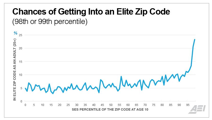 Graph courtesy of the American Enterprise Institute.