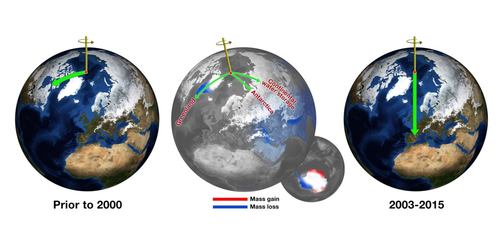 NASA: Earth's poles are tipping thanks to climate change