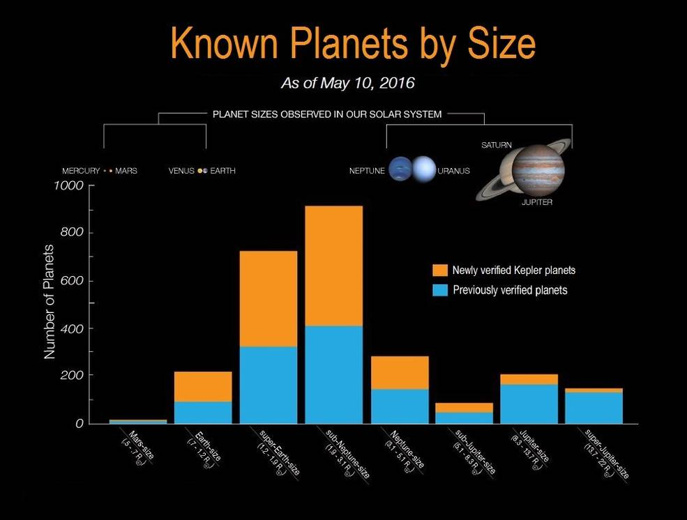 The histogram shows the number of planets by size for all known exoplanets. The blue bars on the histogram represent all previously verified exoplanets by size. The orange bars on the histogram represent Kepler's 1,284 newly validated planets announcement on May 10, 2016. Photo by NASA Ames/W. Stenzel