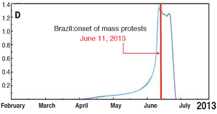 Protester aggregates on Facebook in Brazil. Photo by Johnson NF et al., Science, 2016