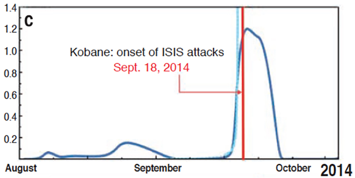 Proliferation in the creation of online aggregates spiked before the onset of an unexpected assault by ISIS on Kobane in September 2014.  Photo by Johnson NF et al., Science, 2016
