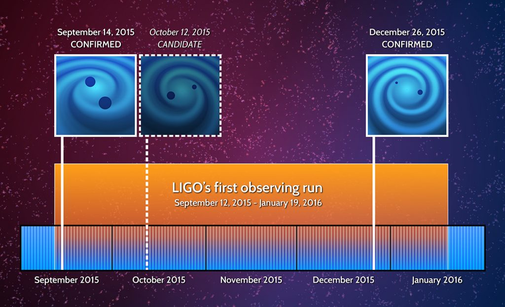Advanced LIGO has made two confirmed gravitational wave detections and seen one candidate event during its initial run from September 2015 to January 2016. A second run is due to start later this year. Photo by Laser Interferometer Gravitational-Wave Observatory (LIGO)