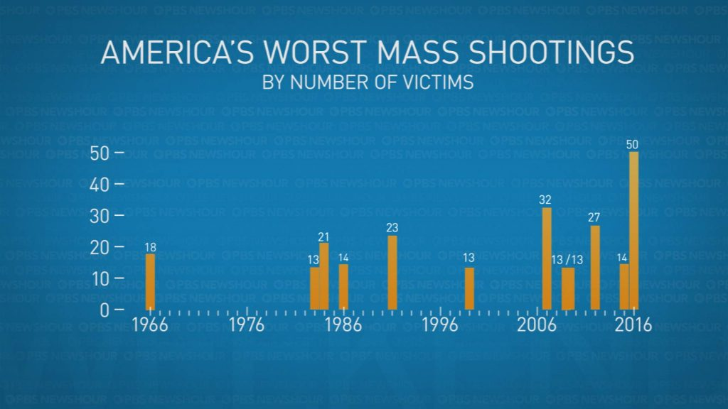 Graphic by Lisa Overton/NewsHour Weekend