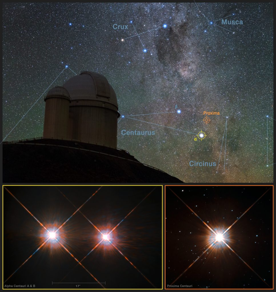 This picture combines a view of the southern skies over the ESO 3.6-metre telescope at the La Silla Observatory in Chile with images of the stars Proxima Centauri (lower-right) and the double star Alpha Centauri AB (lower-left) from the NASA/ESA Hubble Space Telescope. Proxima Centauri is the closest star to the Solar System and is orbited by the planet Proxima b, which was discovered using the HARPS instrument on the ESO 3.6-metre telescope. Photo by Y. Beletsky (LCO)/ESO/ESA/NASA/M. Zamani