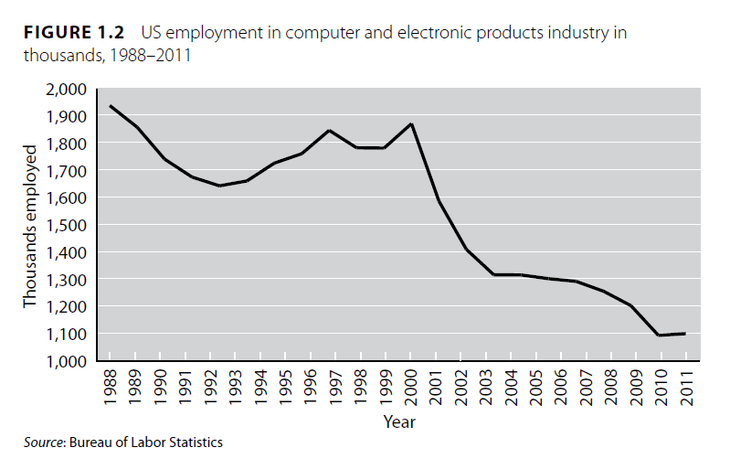 Jerry Davis - US employment in computer