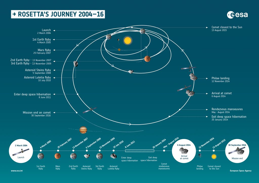 Infographic and timeline summarising the milestones of Rosetta's journey through the Solar System, from launch in 2004 to mission end in 2016. Photo by European Space Agency