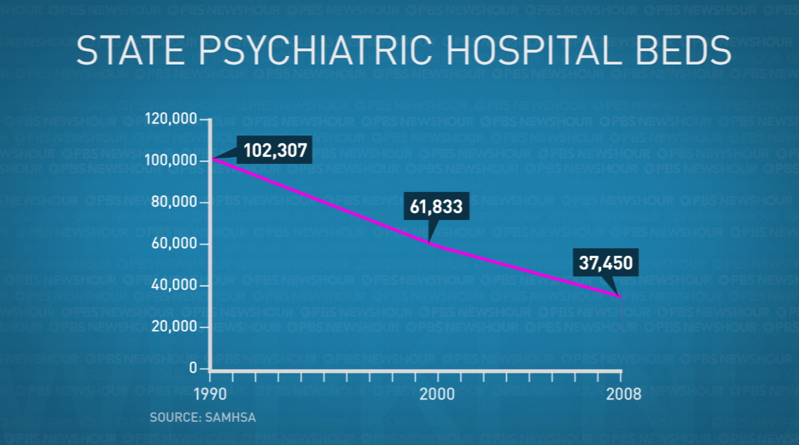 The number of psychiatric beds has decreased in recent years. Graphic by Lisa Overton
