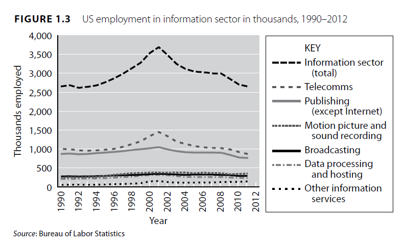 jerry Davis - employment in information sector
