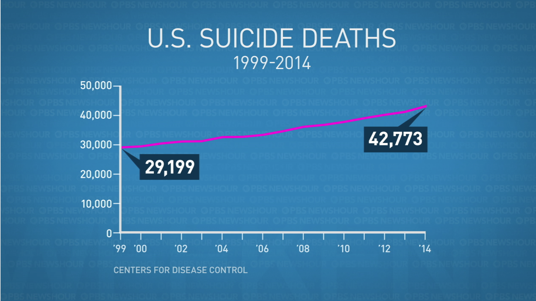 As suicides have increased in the U.S., the number of psychiatric beds available has decreased. Graphic by Lisa Overton