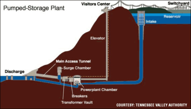An example of a pumped hydro system. The pipe, or penstock, for the Swan Lake North project would be run above ground along the hillside. Illustration by Tennessee Valley Authority