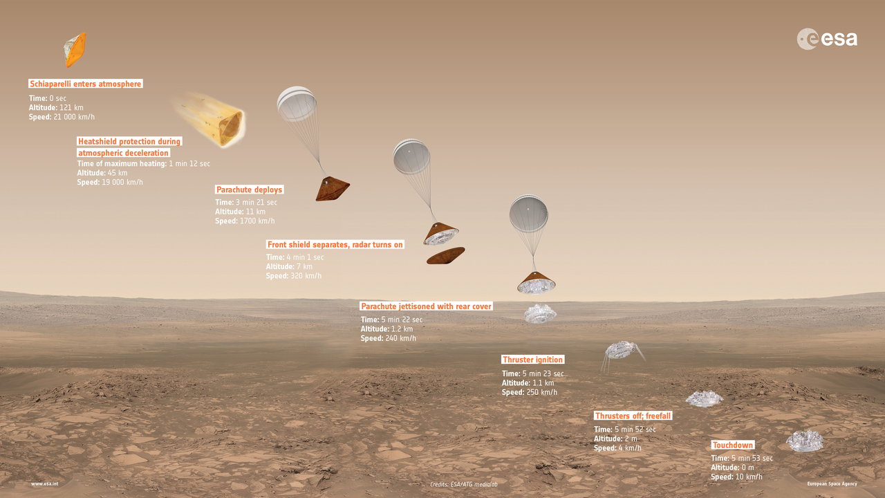 Overview of Schiaparelli's entry, descent and landing sequence on Mars, with approximate time, altitude and speed of key events indicated. Photo by ESA/ATG medialab