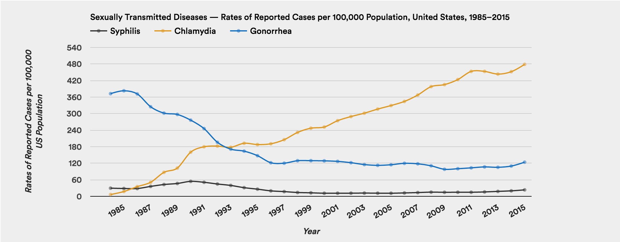 Sexually transmitted diseases — rates of reported cases per 100,000 population, United States, 1985–2015. Source: CDC 2015 STD Surveillance Report. Graphic by Natalia Bronshtein/STAT