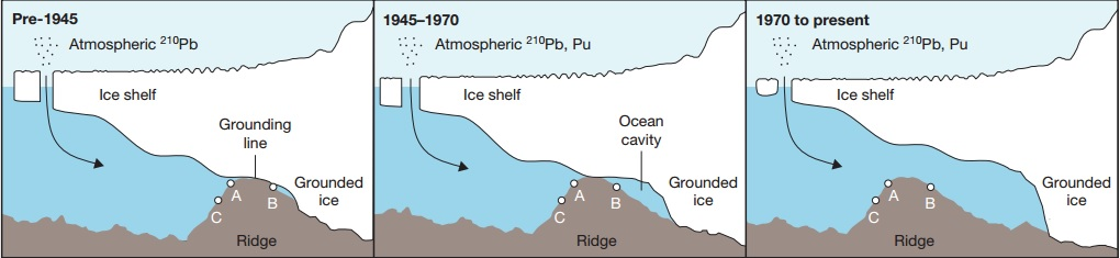 The proposed underwater retreat and thinning of the Pine Island Glacier from the turn of the century to now. Illustration courtesy Smith et al., 2016/Nature.