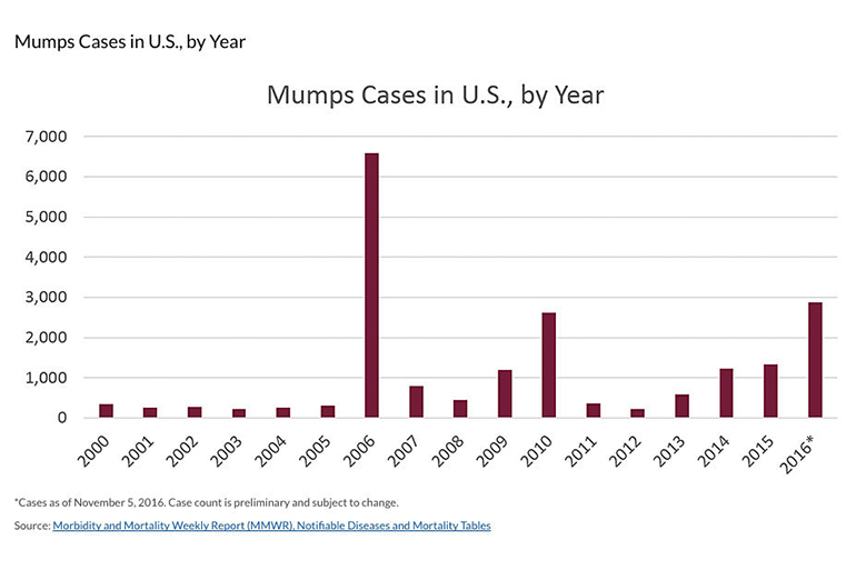 As of Dec. 3, 2016, the number of reported mumps cases has risen to 4,258. The total number of reported cases in 2015 was 1,141, according to the Notifiable Diseases and Mortality Tables report published on December 9, 2016. Photo by CDC