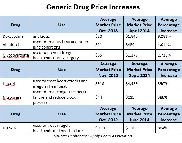 generic-drug-price-increases1