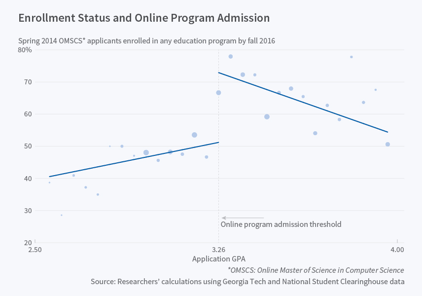 Do online courses increase access to education? | PBS NewsHour