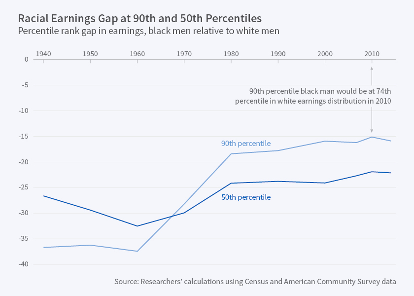 black-white earnings gap
