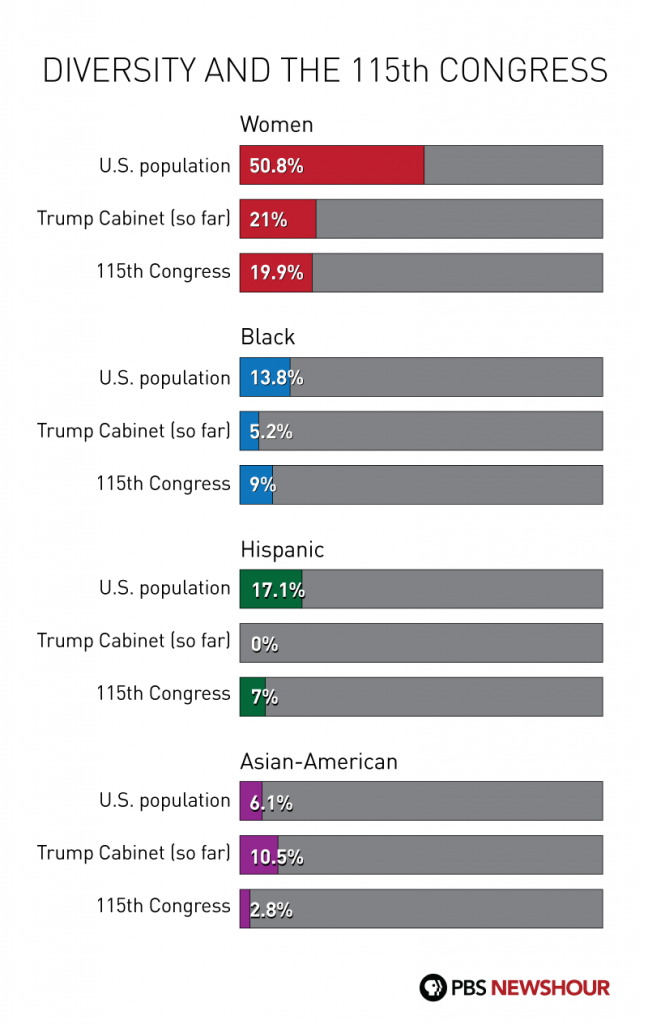 Women:          United States - 50.8% 	Trump cabinet (so far) - 21% 	115th Congress - 19.9% 	 African-American: 	United States - 13.8% 	Trump cabinet (so far) - 5.2% 	115th Congress - 9%  Hispanic: 	United States - 17.1% 	Trump cabinet (so far) - 0% 	115th Congress - 7%  Asian-American:         United States - 6.1% 	Trump cabinet (so far) - 10.5% 	115th Congress - 2.8%