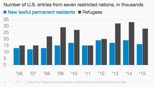 chart-refugees