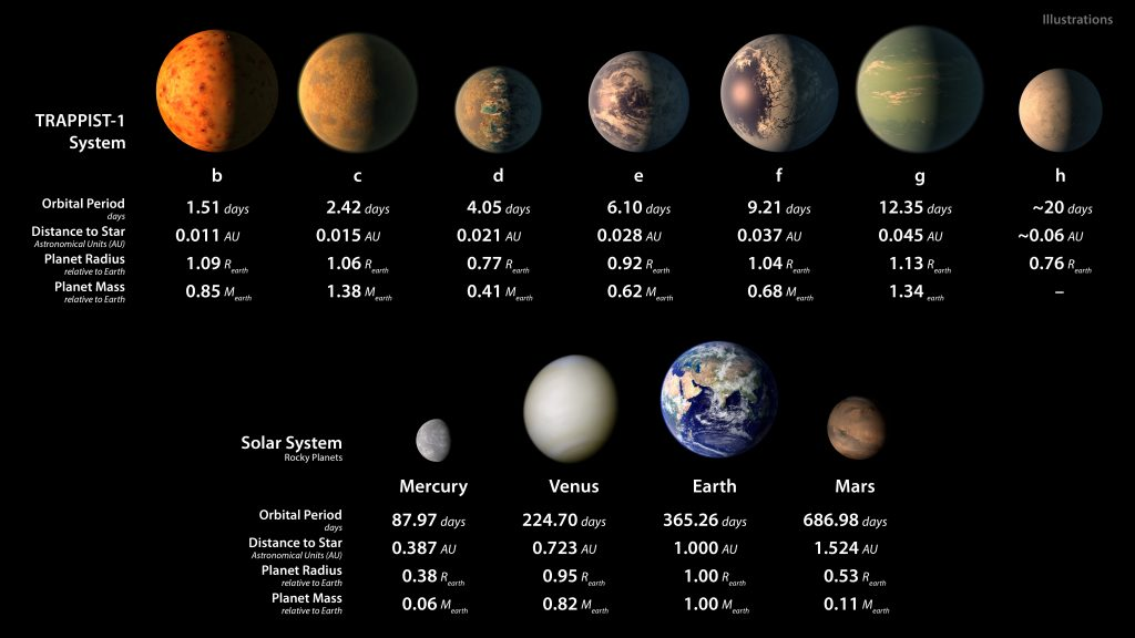his chart shows, on the top row, artist conceptions of the seven planets of TRAPPIST-1 with their orbital periods, distances from their star, radii and masses as compared to those of Earth. The bottom row shows data about Mercury, Venus, Earth and Mars. Photo by NASA/JPL-Caltech