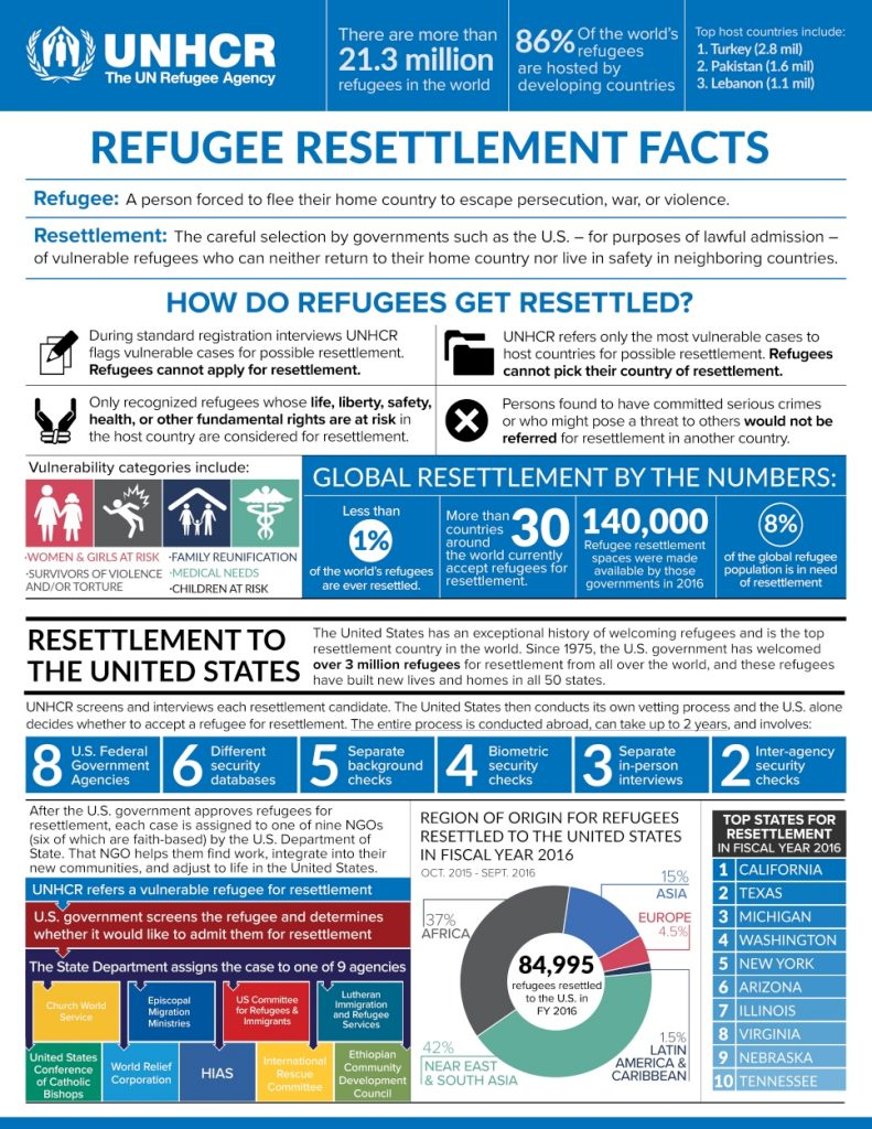 UNHCR summarizes the U.S. role in resettling refugees. Click to enlarge.