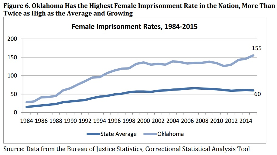 Oklahoma female incarceration