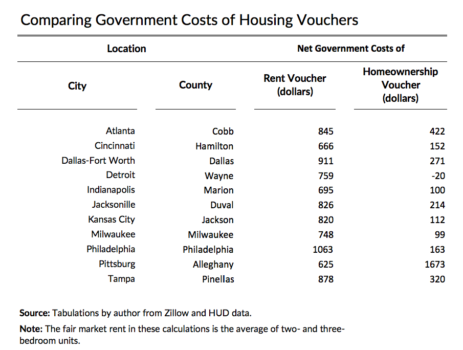 housingvouchertable