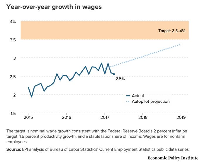 Source: EPI analysis of Bureau of Labor Statistics' Current Employment Statistics public data series