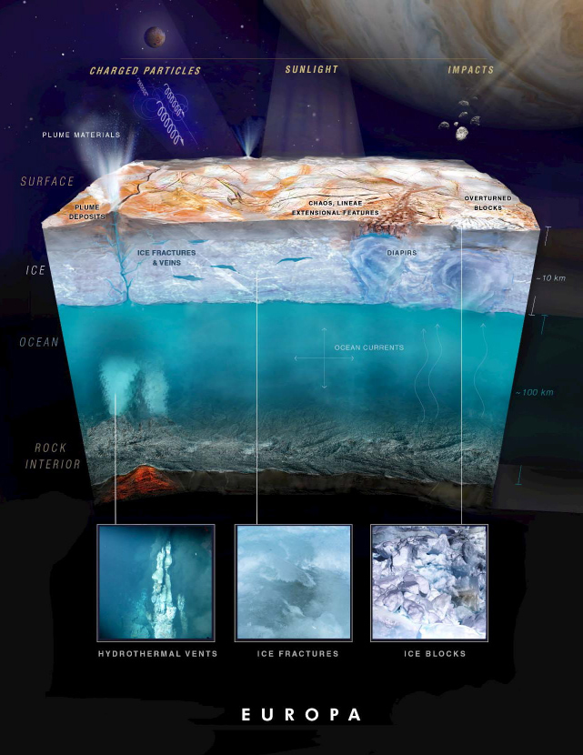 Artist illustration showing speculations on the conditions in Europa's ocean based on observed evidence on and above its surface. Photo by NASA