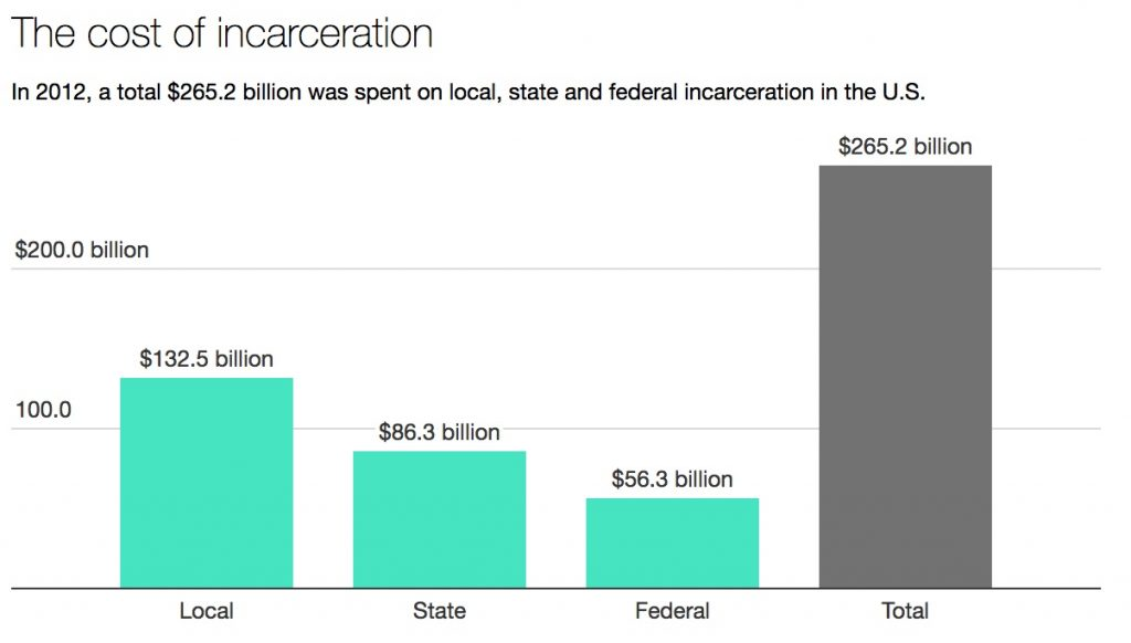 The cost of incarceration. In 2012, a total $265.2 billion was spent on local, state and federal incarceration in the U.S. Data source: Justice Expenditure and Employment Extracts Program. Chart by The Conversation