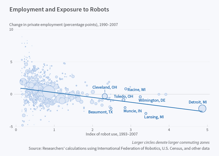 Courtesy of NBER