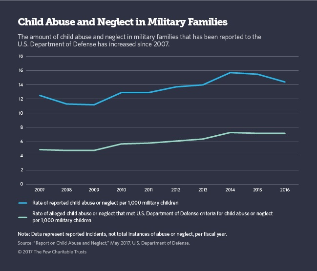 Graphic by The Pew Charitable Trusts