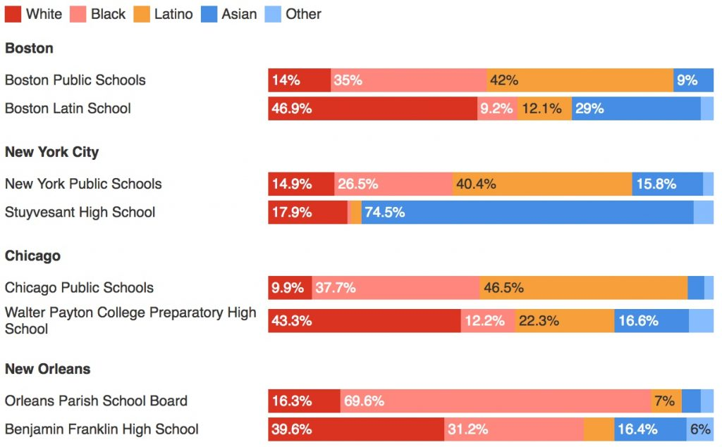 "<strong>Do elite schools reflect the diversity of their cities?</strong> Elite ""exam"" schools generally use a test-based admissions process. Some argue that black and Latino students, who often don't have access to resources to prepare for the exam, are at a greater disadvantage. Chart by The Conversation. Data via <a href=""http://www.bostonpublicschools.org/domain/238"" >Boston Public Schools</a>, <a href=""http://schools.nyc.gov/Accountability/data/default.htm"" >New York City Department of Education</a>, <a href=""http://cps.edu/Pages/home.aspx"" >Chicago Public Schools</a>, <a href=""http://www.louisianabelieves.com/resources/library/enrollment-counts"" >Louisiana Department of Education</a>"