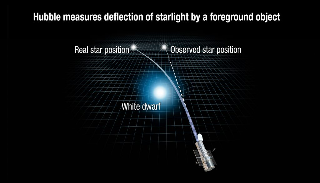 Illustration of how a white dwarf star can bend light around nearby stars. Photo by NASA, ESA, and A. Feild (STScI)
