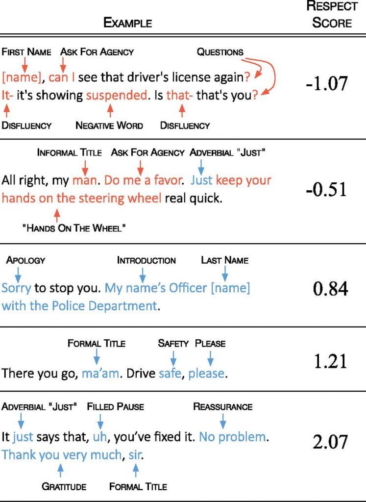 Police respect whites more than blacks during traffic stops