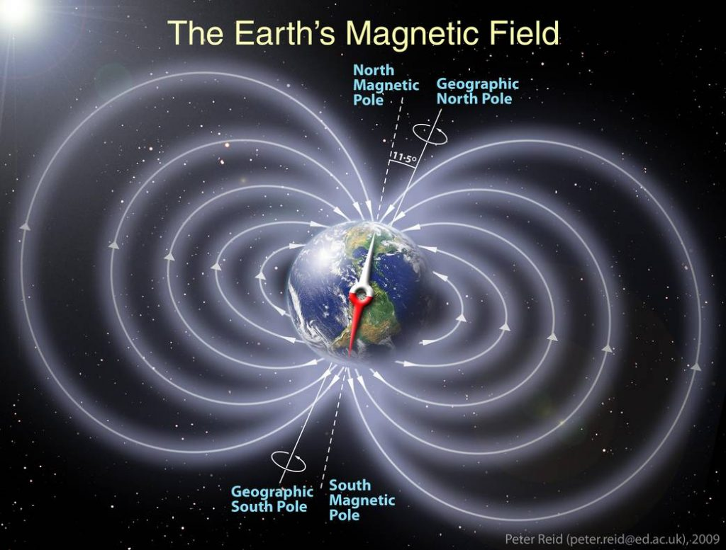 Schematic illustration of the invisible magnetic field lines generated by the Earth, represented as a dipole magnet field. In actuality, our magnetic shield is squeezed in closer to Earth on the Sun-facing side and extremely elongated on the night-side due to the solar wind. Illustration by Peter Reid, The University of Edinburgh. Caption by NASA