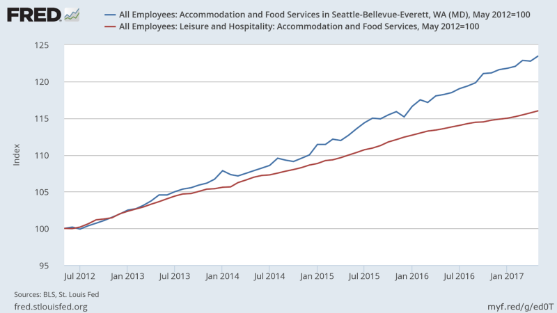 Seattle metro hotel and restaurant job growth continues to outpace the nation.