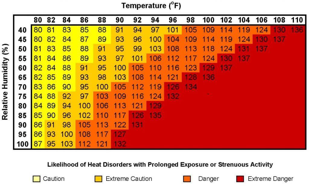 National Weather Service heat index warning chart.